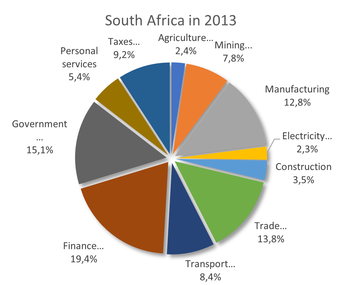 South Africa Sectors by share of GDP 2013