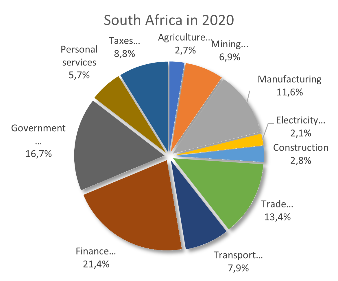 South Africa Sectors by share of GDP 2020